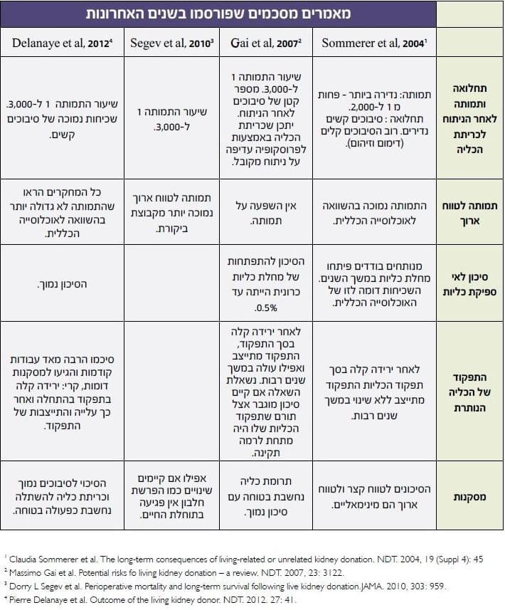 טבלה המסכמת נתונים מתוך מספר מאמרים שפורסמו בשנים האחרונות